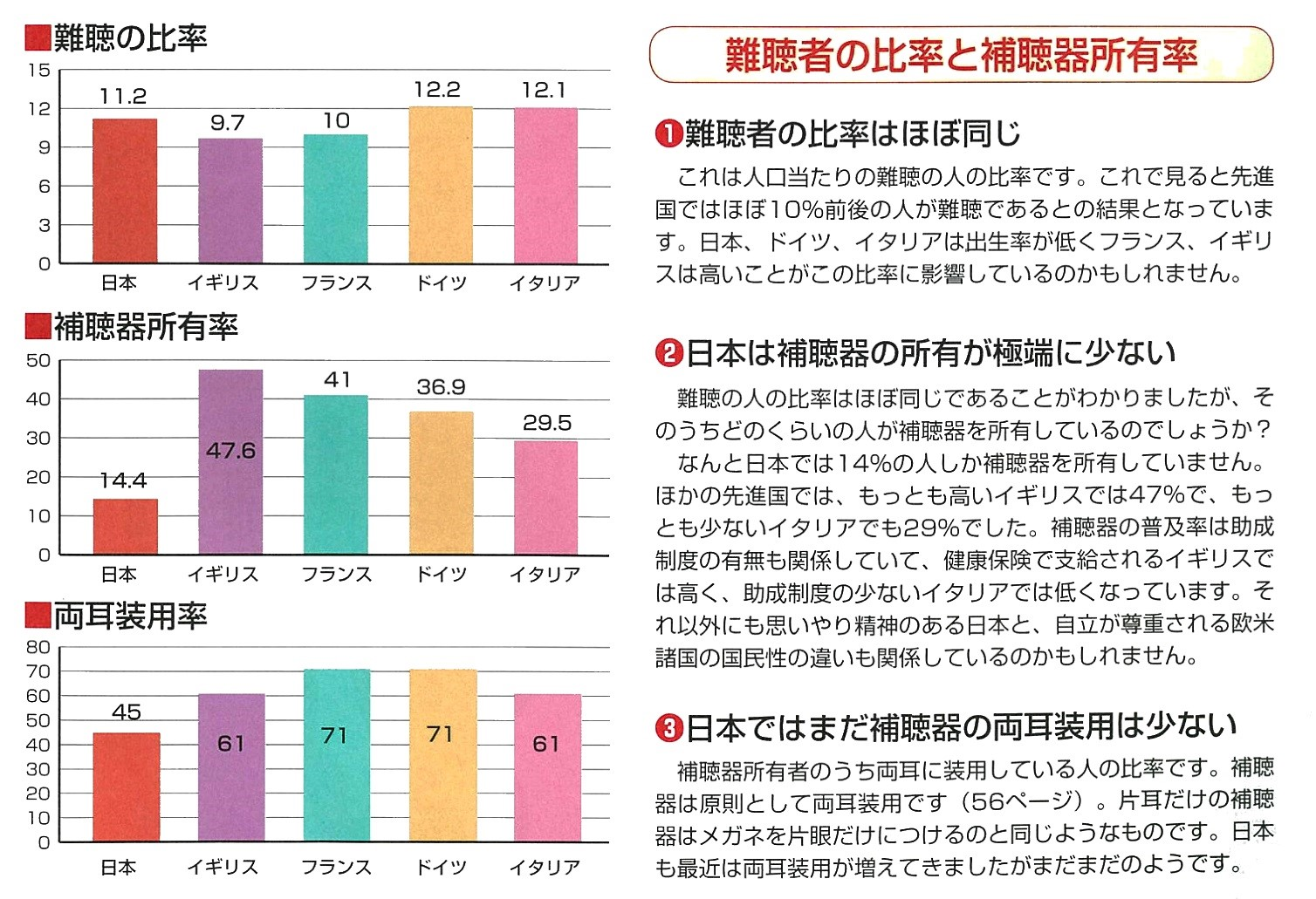 日本の補聴器事情